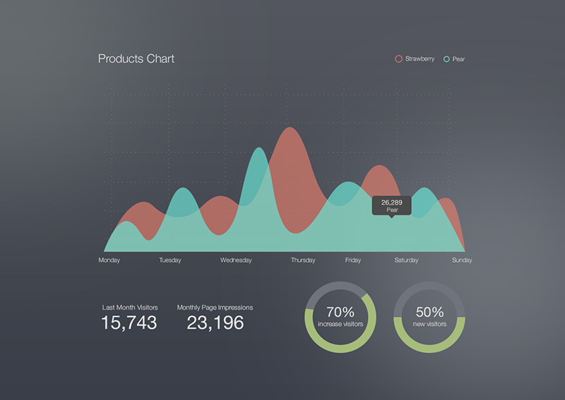 Products Chart Free .PSD by Emrah Demirag in2014年11月最新的手机app界面ui套装psd下载