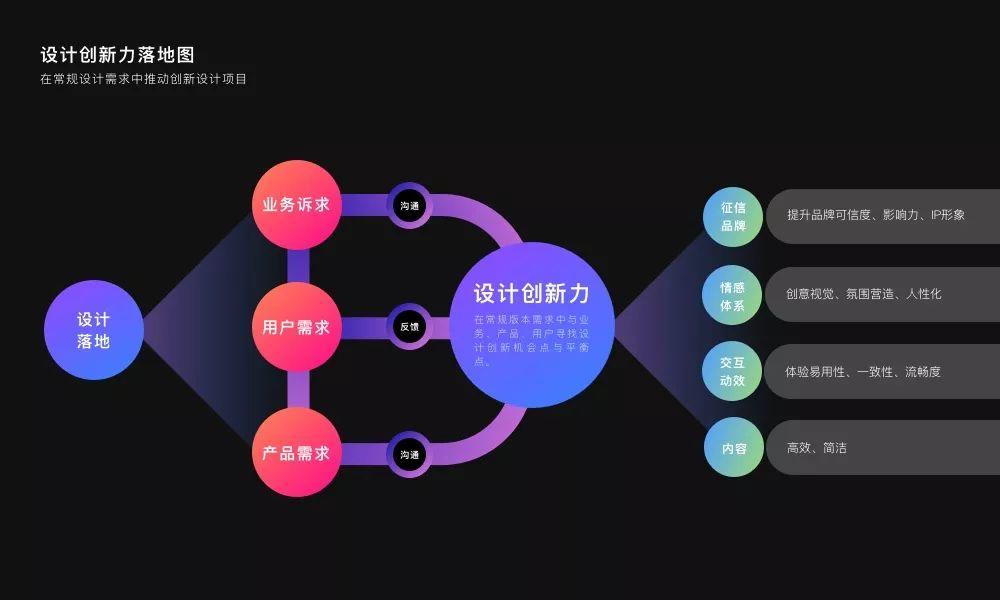 设计团队效率法宝:设计团队如何推进OKR实现设计赋能
