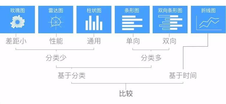 数据可视化图表设计的15个技巧